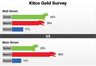 اختلاف نظر کارشناسان اقتصادی و سرمایه گذاران در خصوص روند قیمت طلا در روزهای آینده