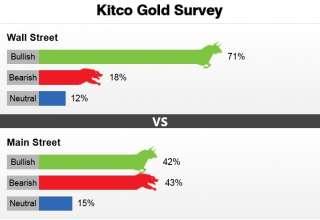 قیمت جهانی طلا در روزهای آینده با افزایش بیشتری روبرو خواهد شد