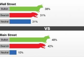 نتایج نظرسنجی کیتکو در آستانه نشست مهم فدرال رزرو آمریکا