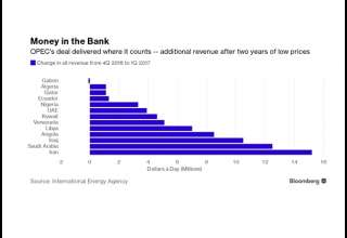 «توافق اوپک» درآمد نفتی ایران را 15 میلیون دلار در روز افزایش داد