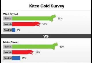 نظرسنجی کیتکو نیوز درباره روند قیمت طلا در هفته آینده