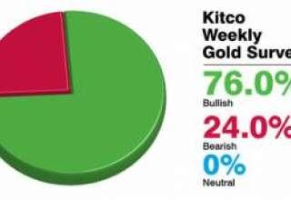 پیشبینی این هفته سایت کیتکو در مورد بهای اونس جهانی طلا