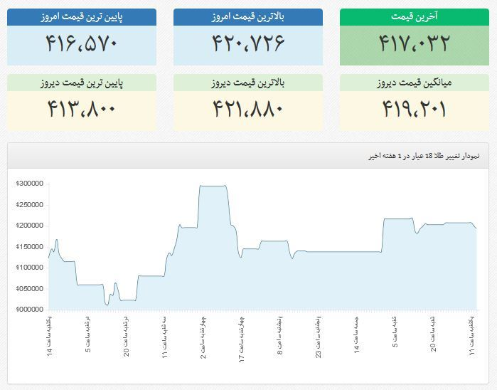 نمودار <a hrEf='http://www.tala.ir/gold-price' tARGet='_blank' class='au-2720082'>قیمت طلا</a> در هفته ی گذشته