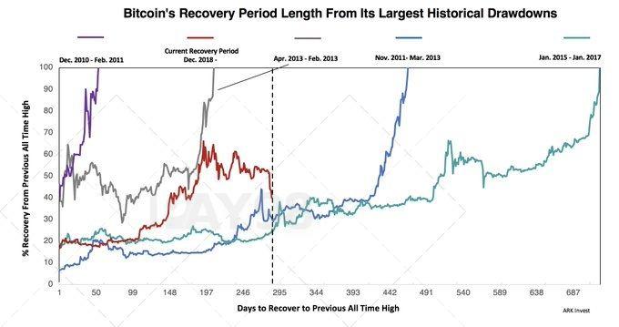 ریکاوری 40 درصدی قیمت بیت کوین