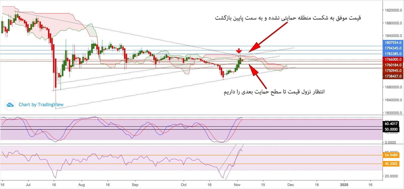 تحلیل و پیش بینی طلا آبشده