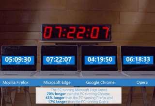 مرورگر کروم در مقایسه با مرورگر اج مایکروسافت ۷۰ درصد باتری بیشتری مصرف می کند!