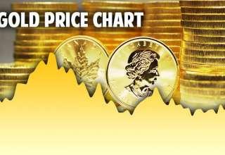 قیمت جهانی طلا امروز پنجشنبه 18 مهرماه