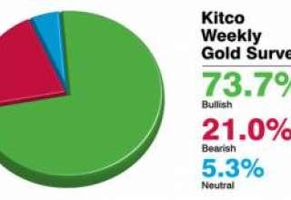 پیشبینی سایت کیتکو در مورد بهای طلا در هفته اول سال2012