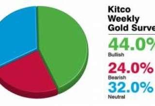kitco.com