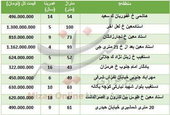 قیمت آپارتمان در منطقه ۹ تهران چند؟